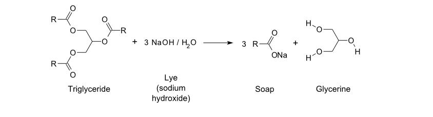Phản ứng hóa học xà phòng hóa khi dầu trộn với dung dịch kiềm